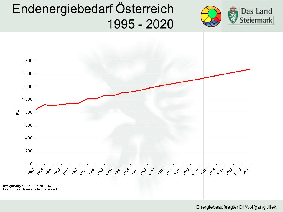 Endenergiebedarf Österreich 1995 - 2020