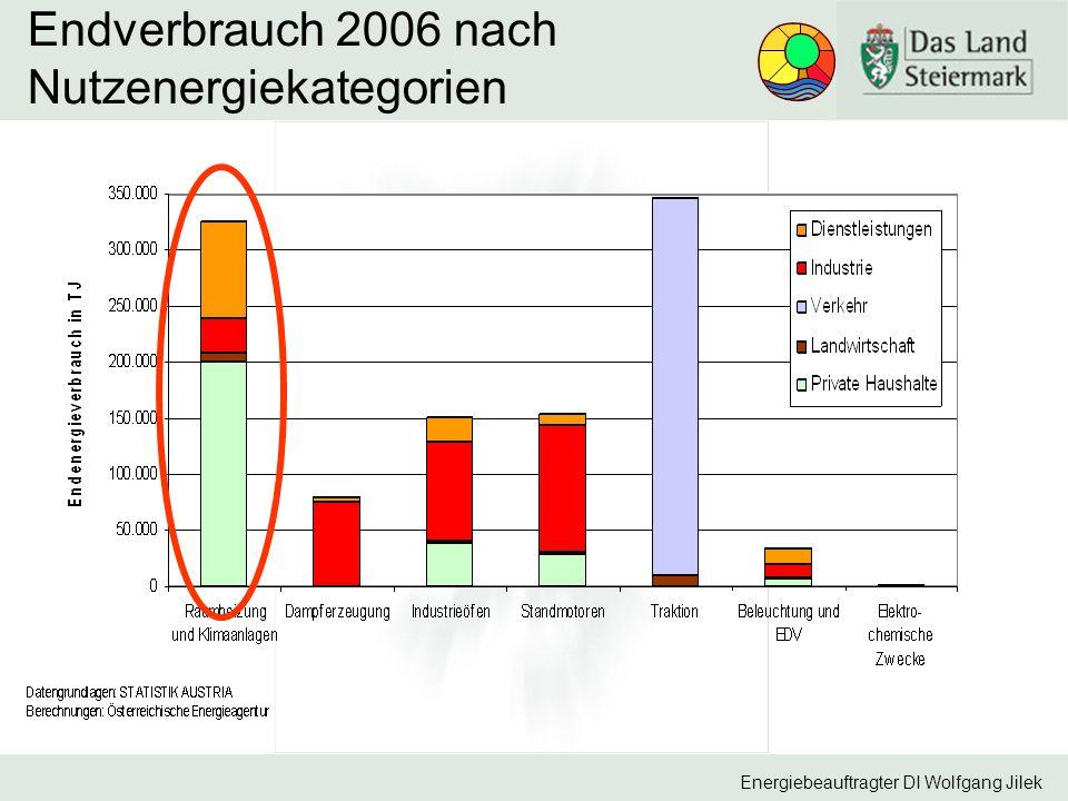 Endverbrauch 2006 nach Nutzenergiekategorien