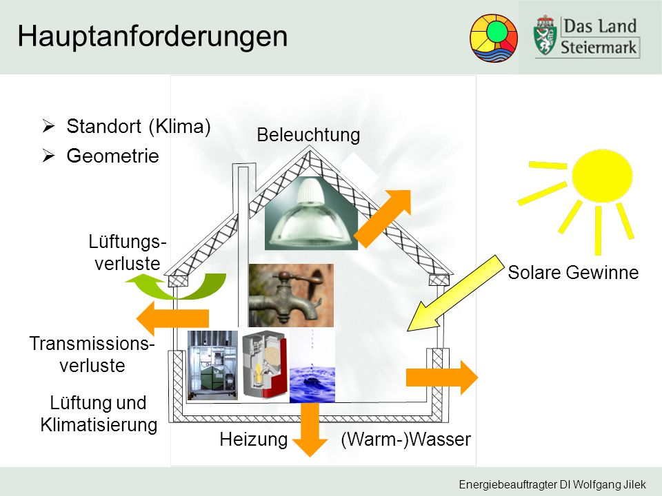Hauptanforderungen Standort (Klima) Geometrie Beleuchtung