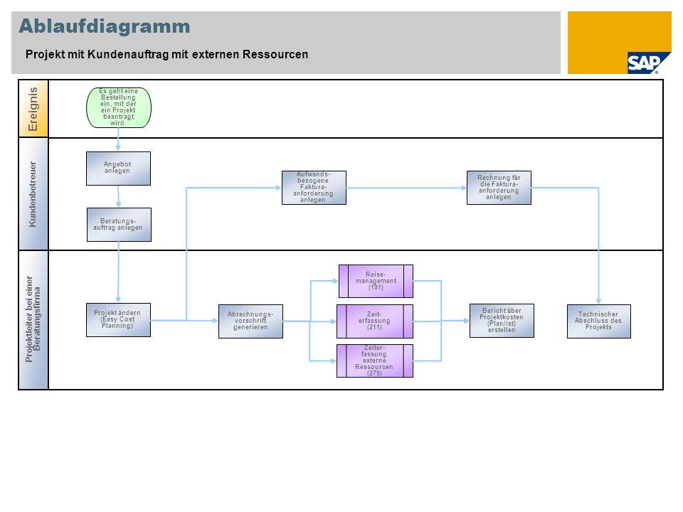 Ablaufdiagramm Projekt mit Kundenauftrag mit externen Ressourcen