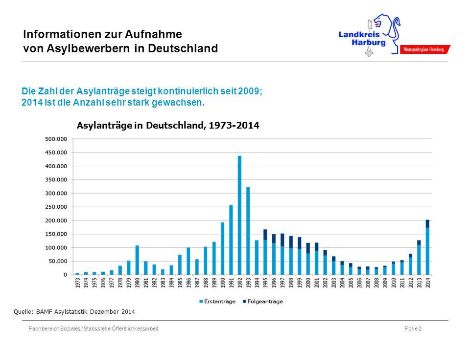 Informationen zur Aufnahme von Asylbewerbern in Deutschland