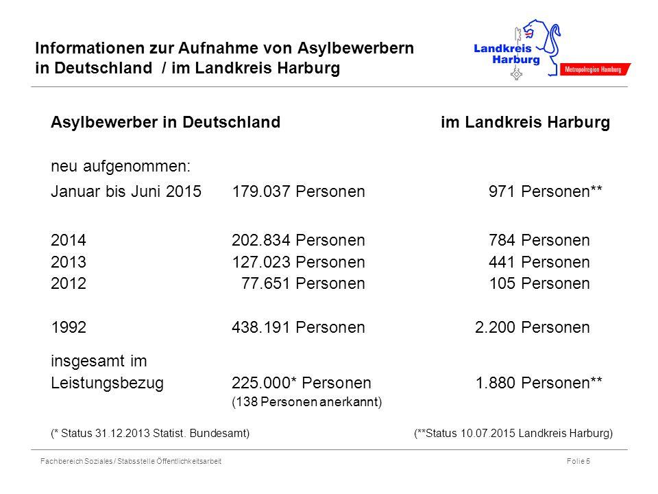 Asylbewerber in Deutschland im Landkreis Harburg neu aufgenommen: