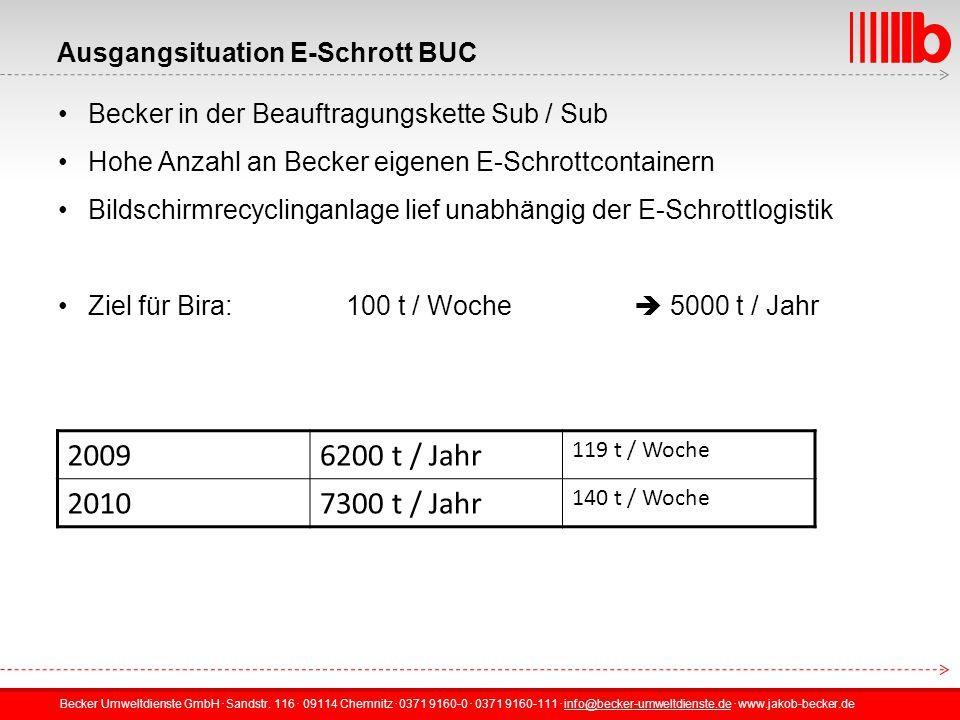 Ausgangsituation E-Schrott BUC
