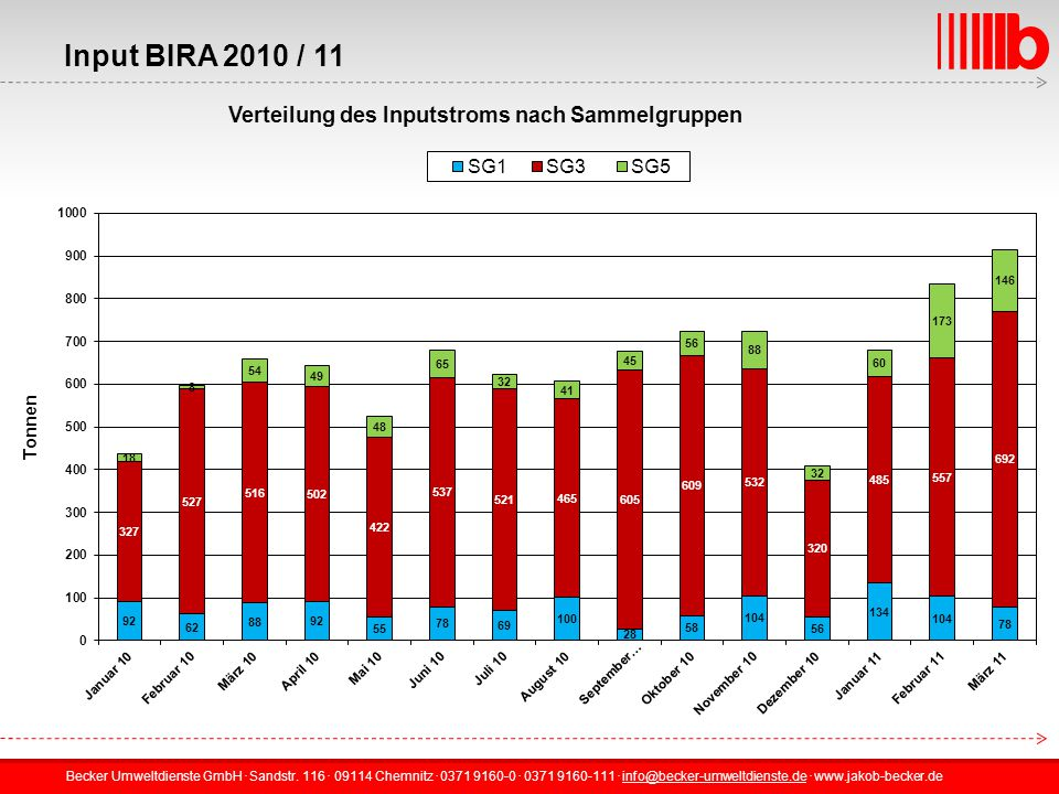 Input BIRA 2010 / 11