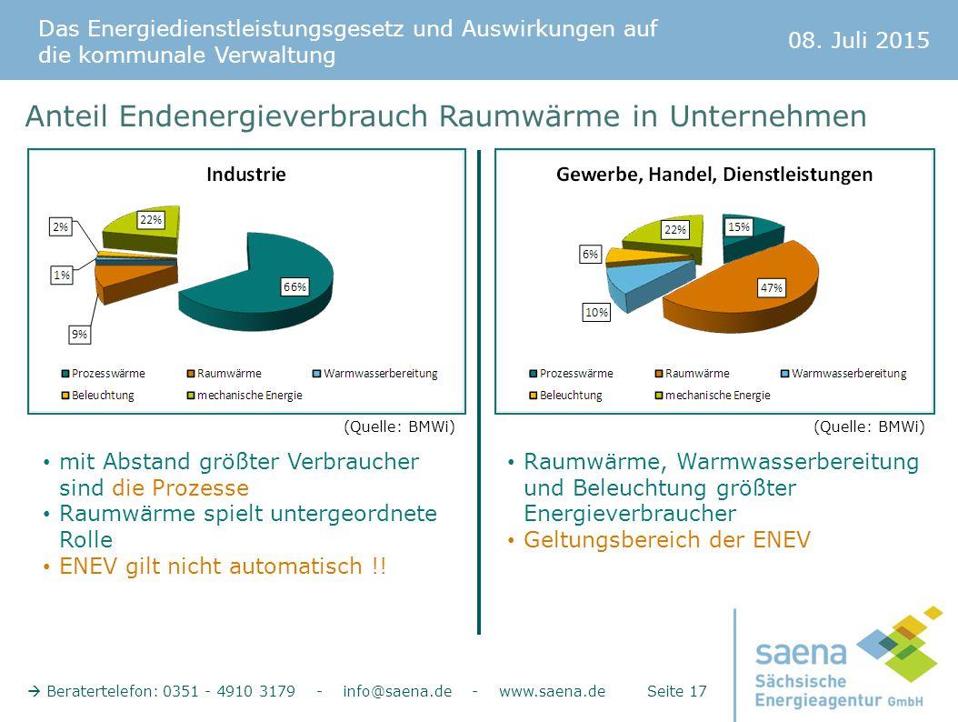 Anteil Endenergieverbrauch Raumwärme in Unternehmen