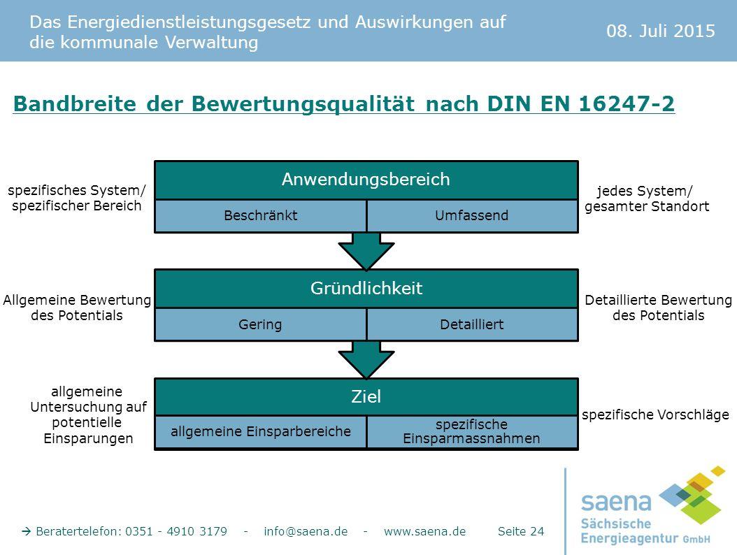 Bandbreite der Bewertungsqualität nach DIN EN 16247-2