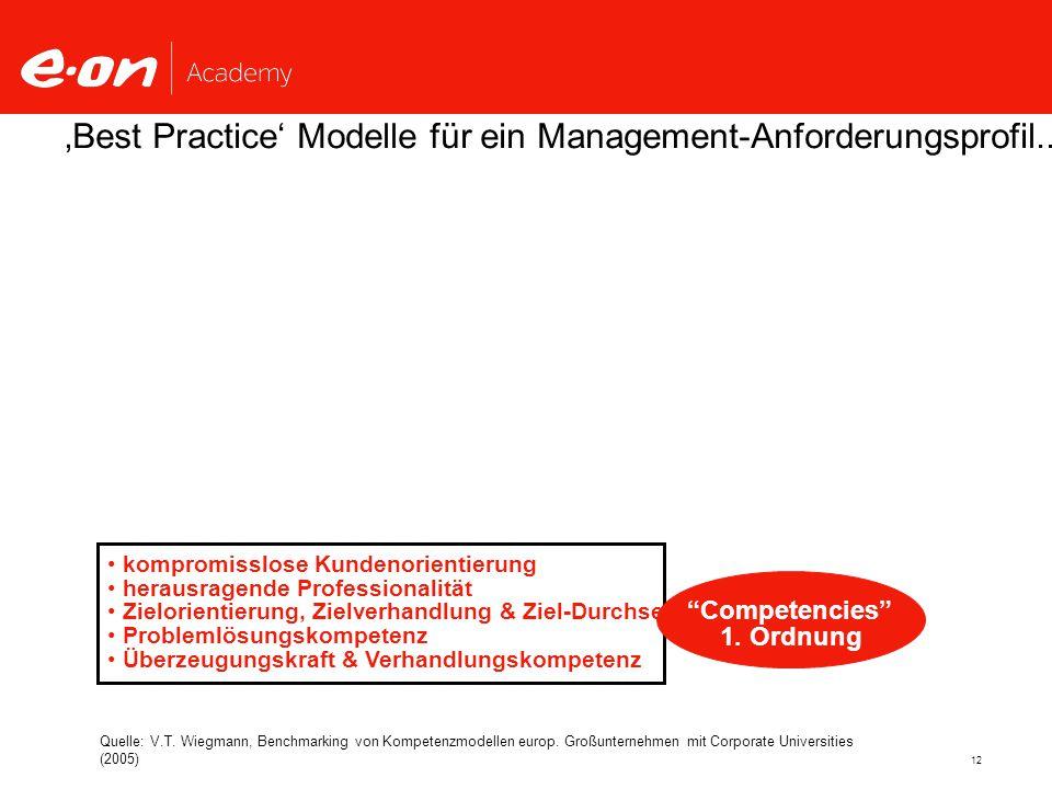 'Best Practice' Modelle für ein Management-Anforderungsprofil...