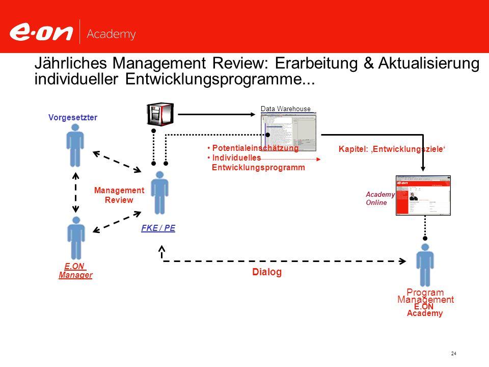 Jährliches Management Review: Erarbeitung & Aktualisierung