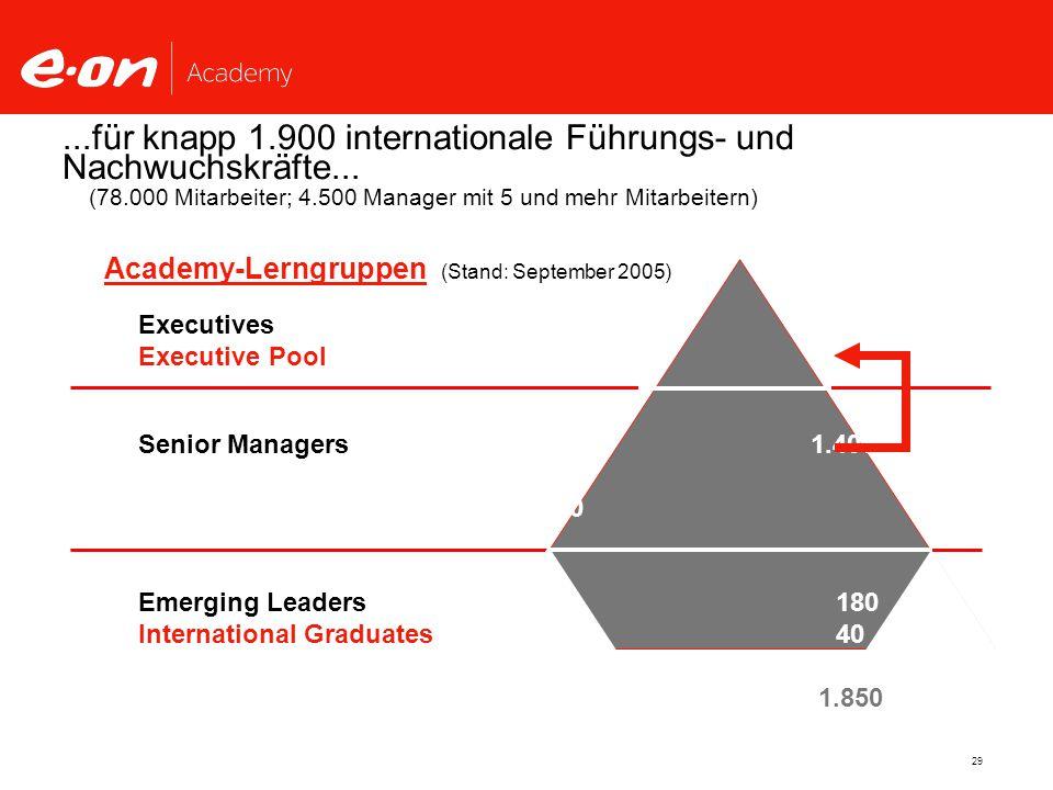 Academy-Lerngruppen (Stand: September 2005)