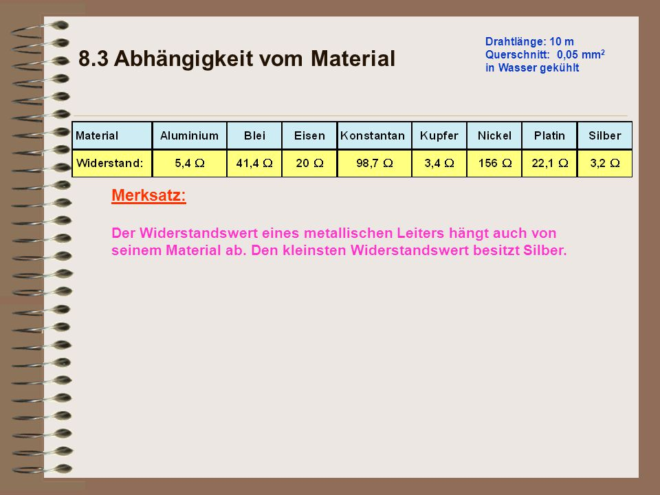 8.3 Abhängigkeit vom Material
