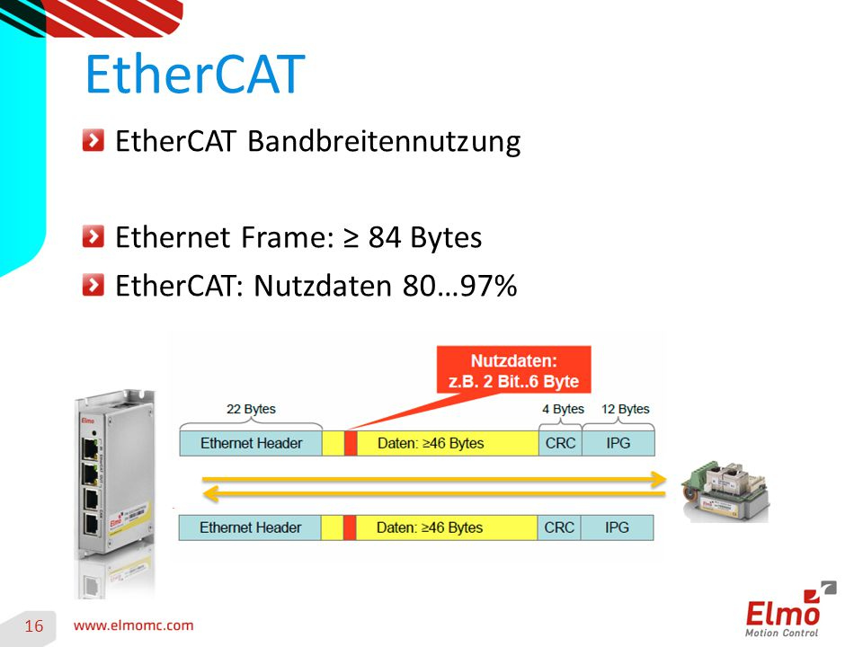 EtherCAT EtherCAT Bandbreitennutzung Ethernet Frame: ≥ 84 Bytes