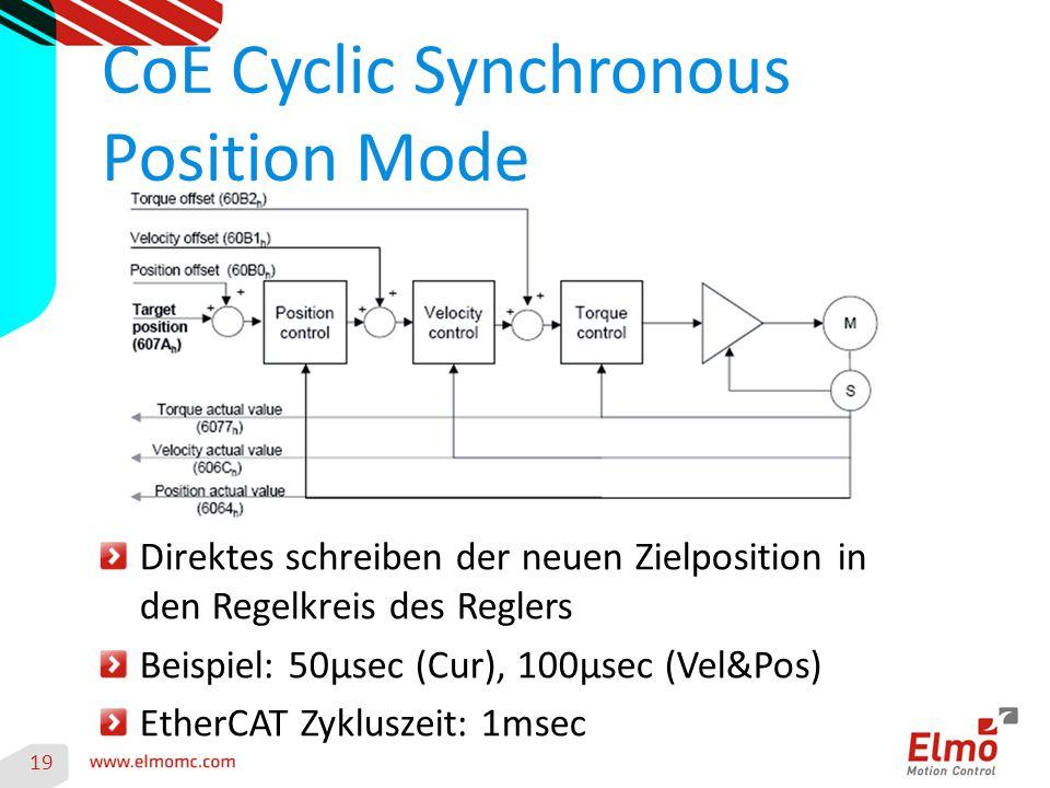 CoE Cyclic Synchronous Position Mode