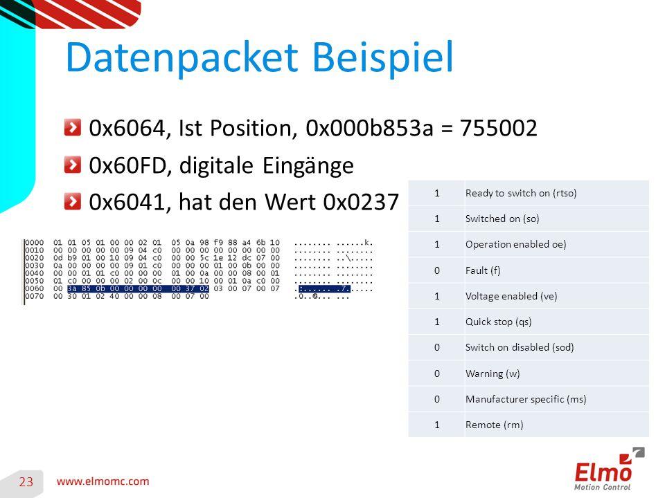 Datenpacket Beispiel 0x6064, Ist Position, 0x000b853a = 755002