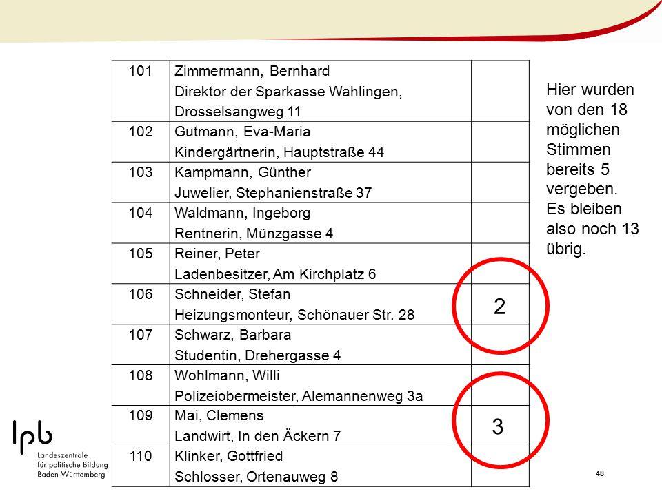 2 3 Hier wurden von den 18 möglichen Stimmen bereits 5 vergeben.