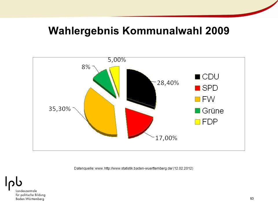 Wahlergebnis Kommunalwahl 2009