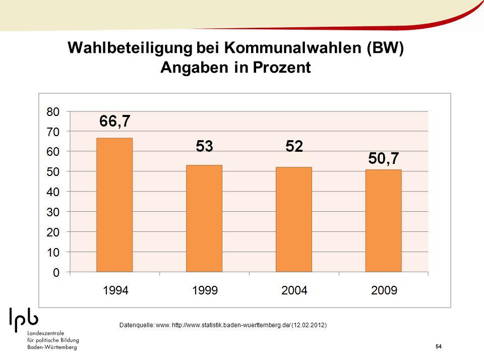 Wahlbeteiligung bei Kommunalwahlen (BW) Angaben in Prozent