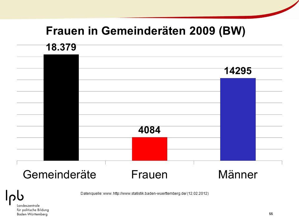 Frauen in Gemeinderäten 2009 (BW)