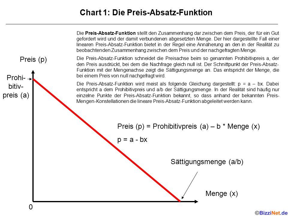 Chart 1: Die Preis-Absatz-Funktion