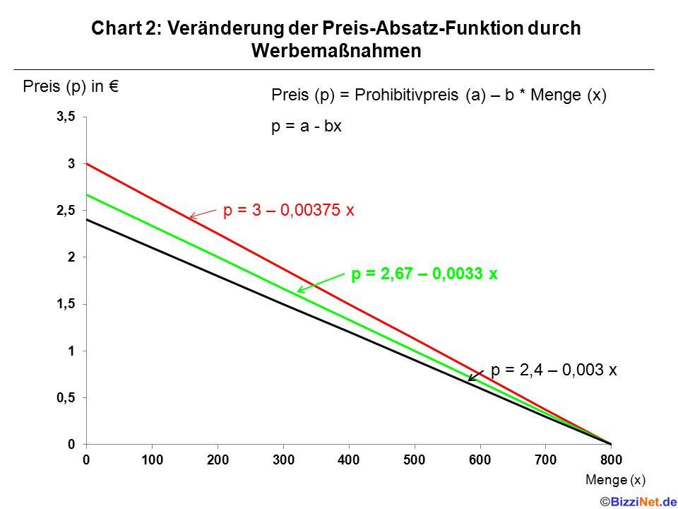 Chart 2: Veränderung der Preis-Absatz-Funktion durch Werbemaßnahmen