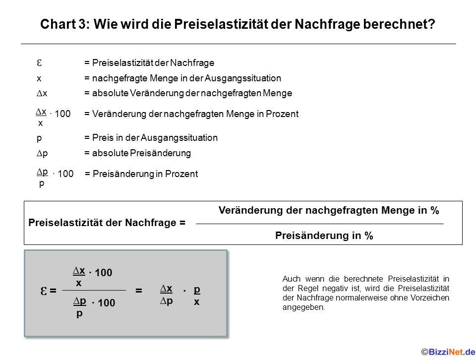 Chart 3: Wie wird die Preiselastizität der Nachfrage berechnet