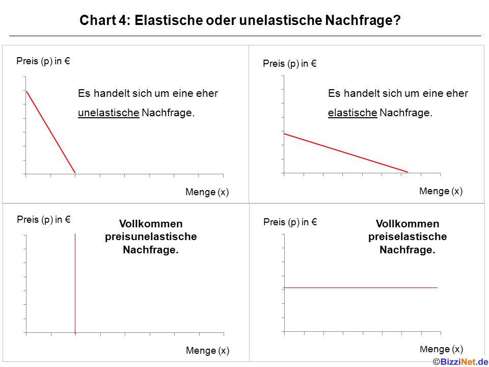Chart 4: Elastische oder unelastische Nachfrage