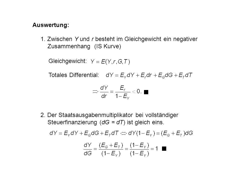 Auswertung: 1. Zwischen Y und r besteht im Gleichgewicht ein negativer Zusammenhang (IS Kurve) Gleichgewicht:
