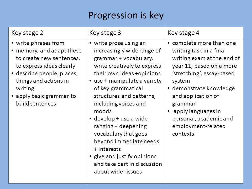 Progression is key Key stage 2 Key stage 3 Key stage 4