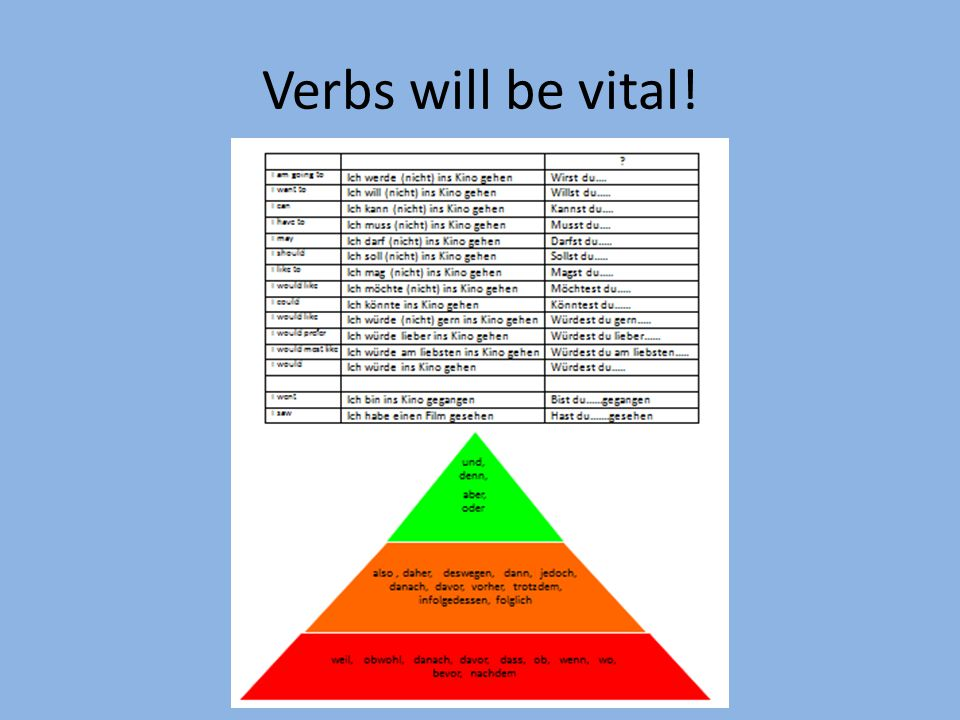 Verbs will be vital!