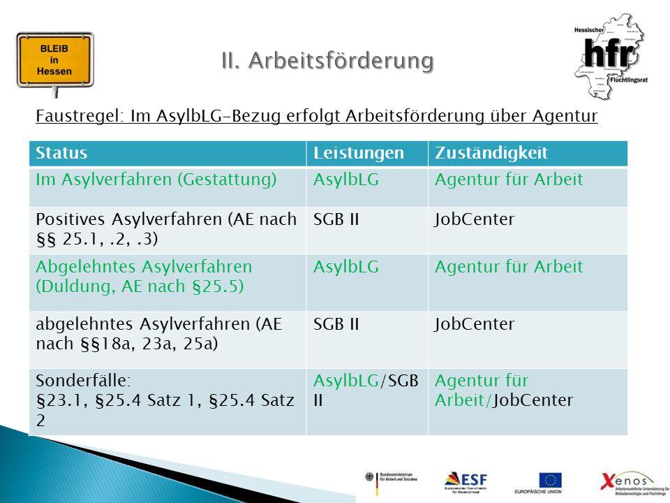 II. Arbeitsförderung Faustregel: Im AsylbLG-Bezug erfolgt Arbeitsförderung über Agentur. Status. Leistungen.