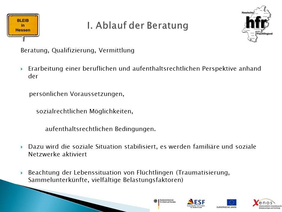 I. Ablauf der Beratung Beratung, Qualifizierung, Vermittlung