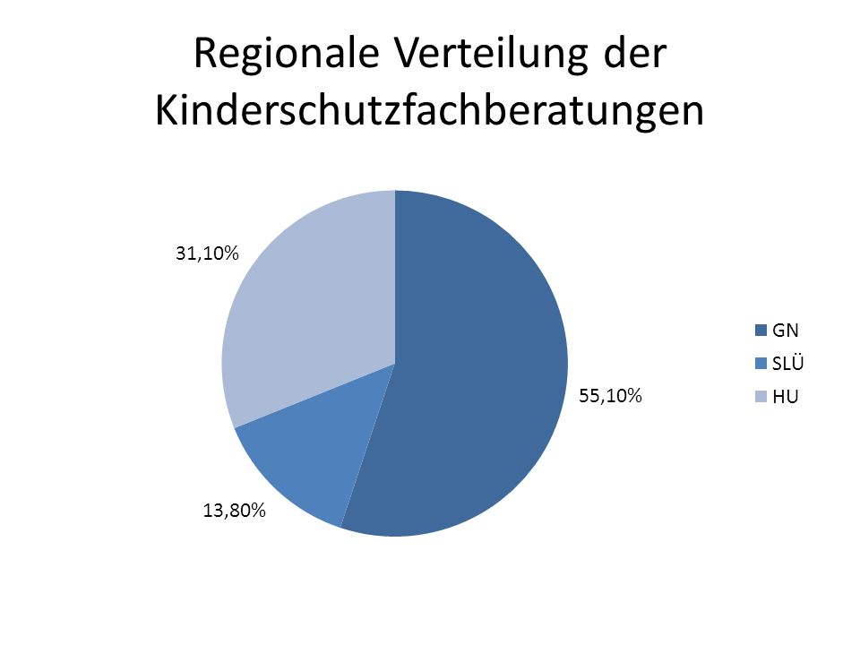 Regionale Verteilung der Kinderschutzfachberatungen