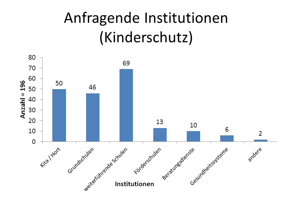 Anfragende Institutionen (Kinderschutz)