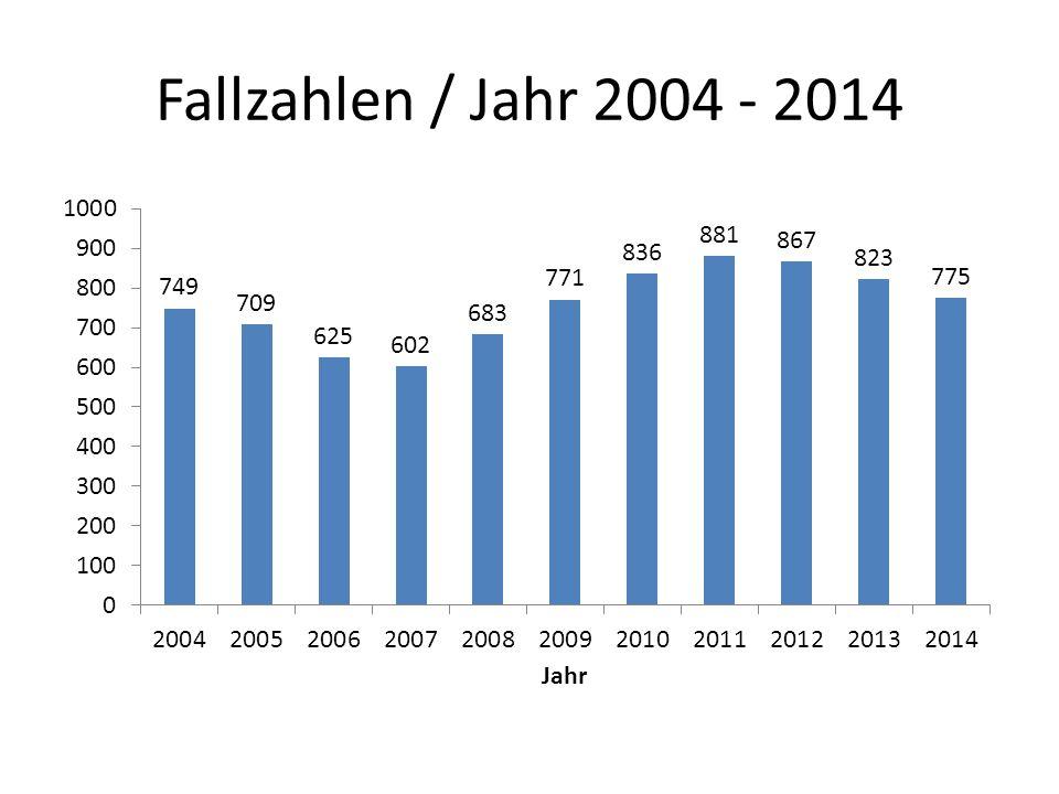 Fallzahlen / Jahr 2004 - 2014