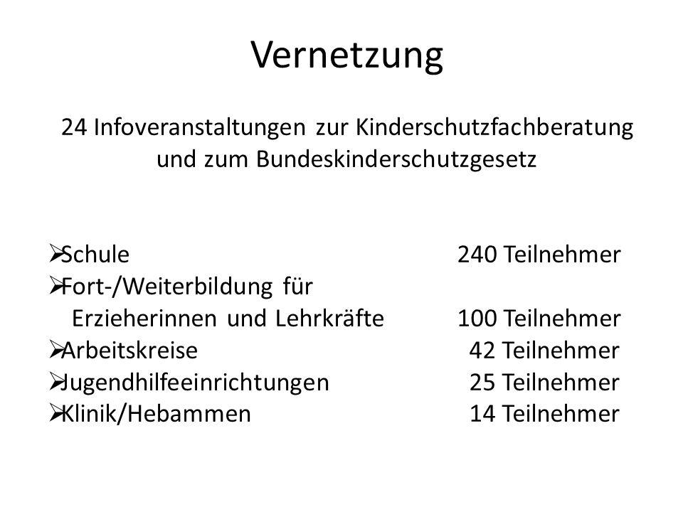 Vernetzung 24 Infoveranstaltungen zur Kinderschutzfachberatung und zum Bundeskinderschutzgesetz. Schule 240 Teilnehmer.