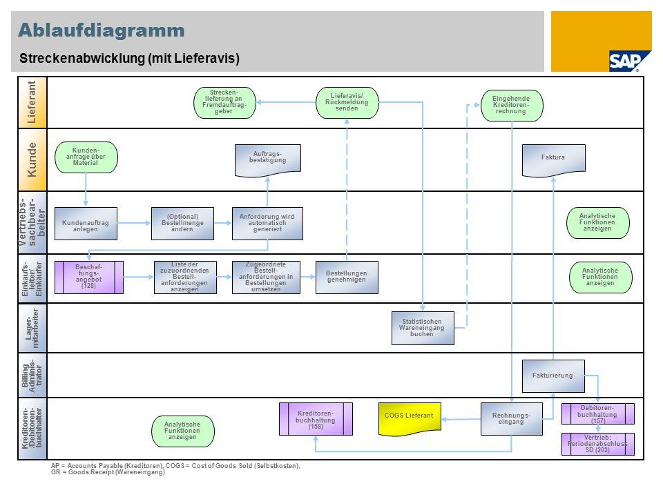 Ablaufdiagramm Streckenabwicklung (mit Lieferavis) Kunde Lieferant