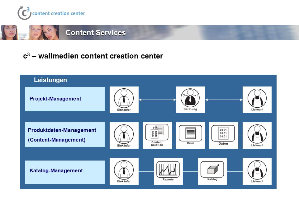 c3 – wallmedien content creation center