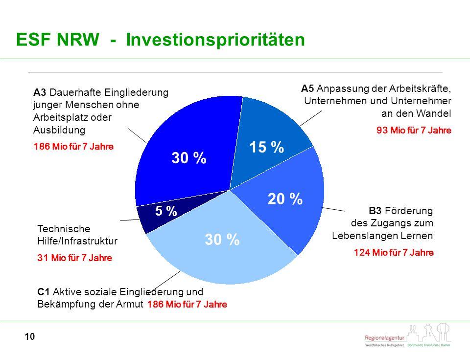 ESF NRW - Investionsprioritäten