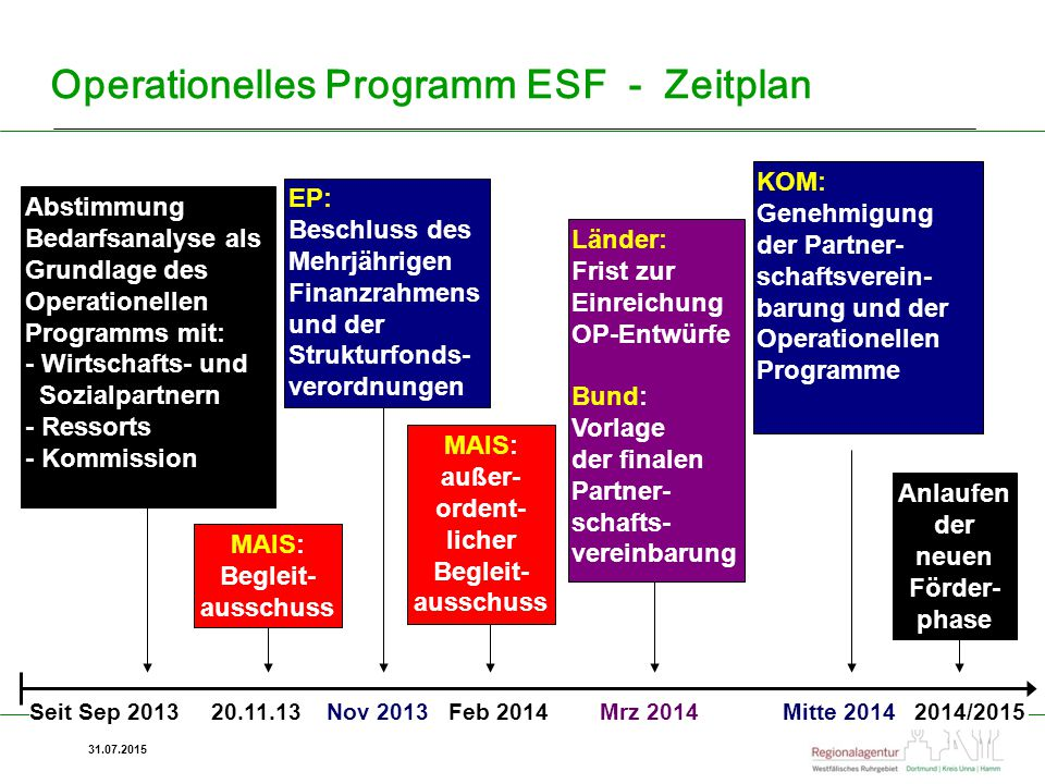 Operationelles Programm ESF - Zeitplan