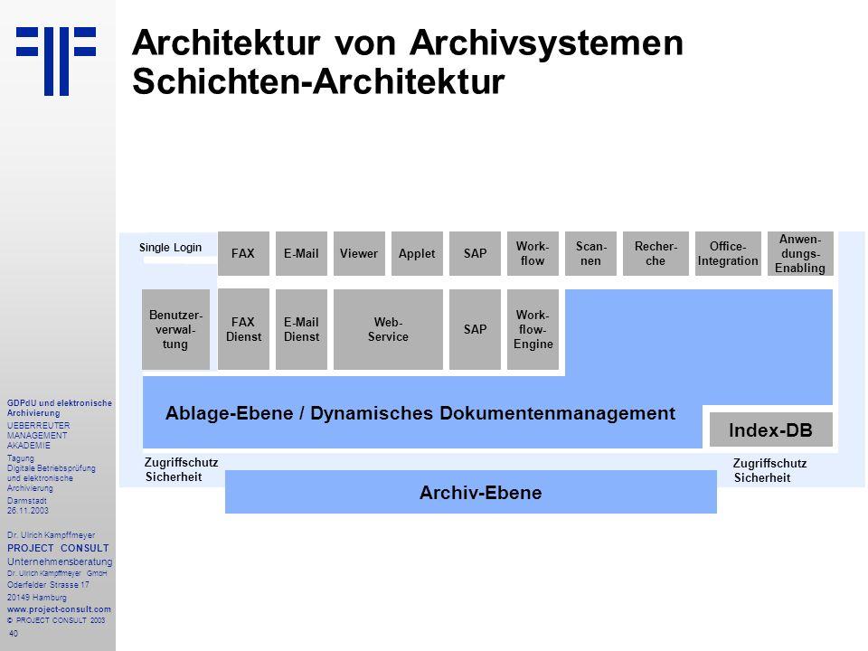 Architektur von Archivsystemen Schichten-Architektur