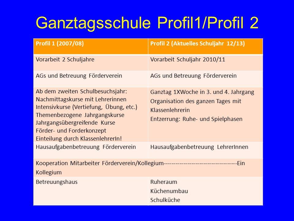 Ganztagsschule Profil1/Profil 2