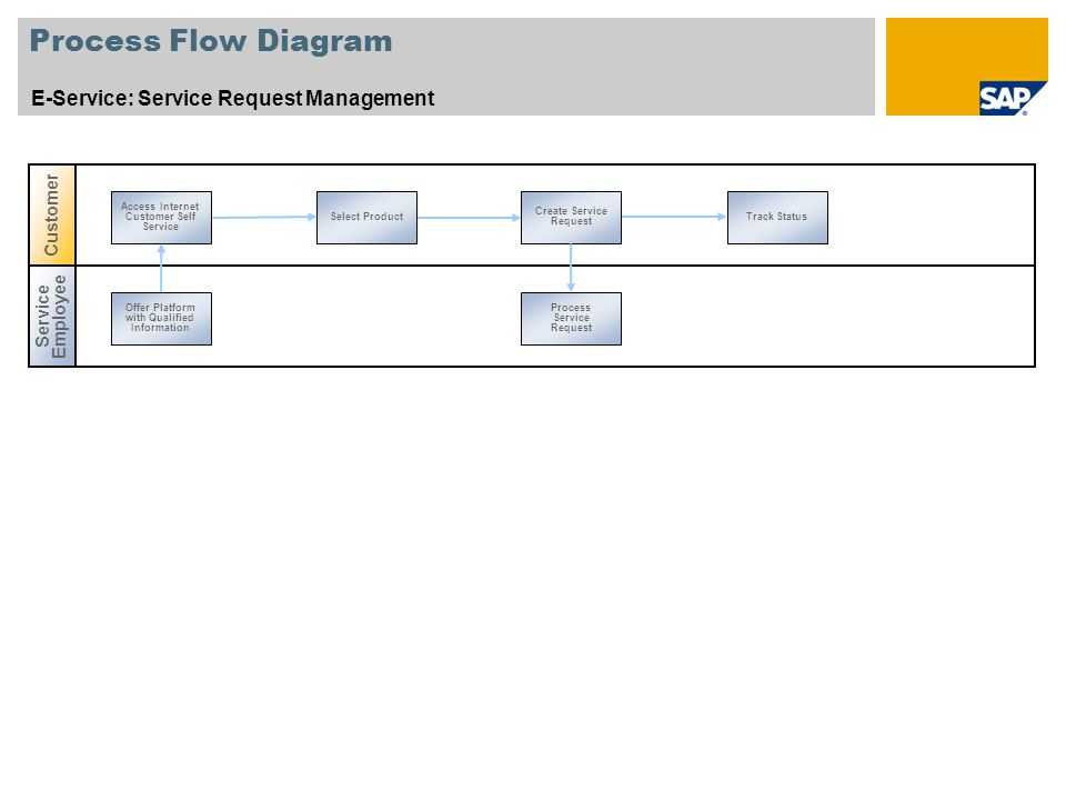 Process Flow Diagram E-Service: Service Request Management Customer
