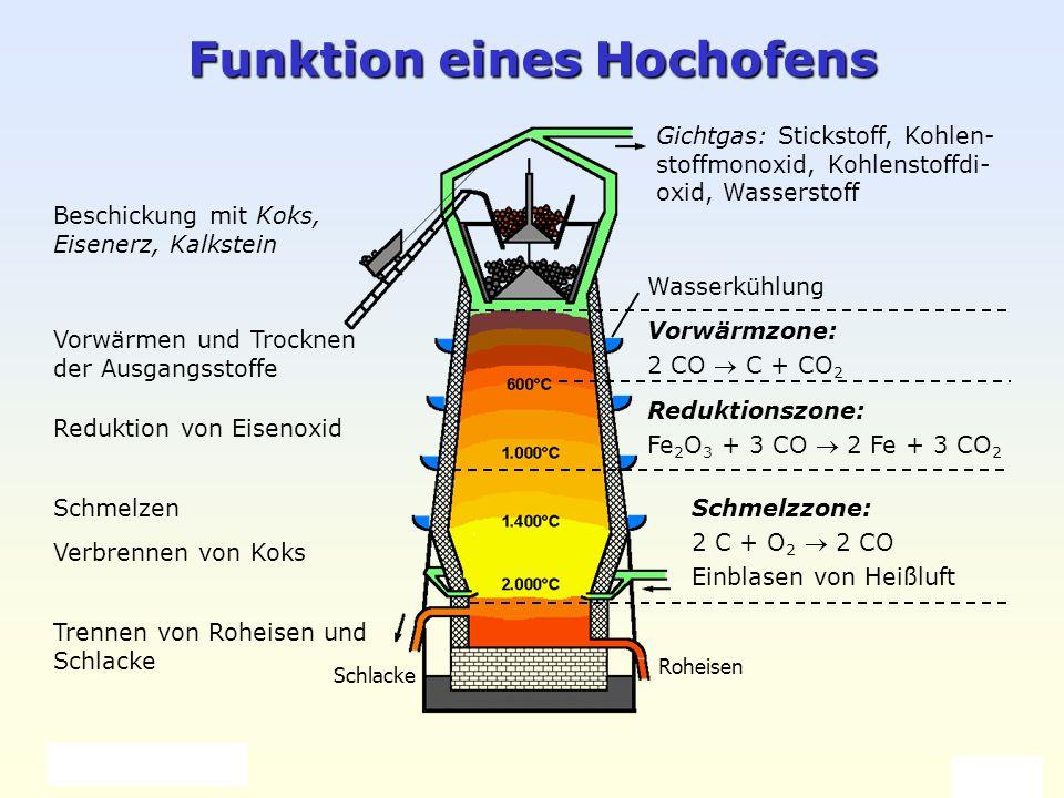 Funktion eines Hochofens
