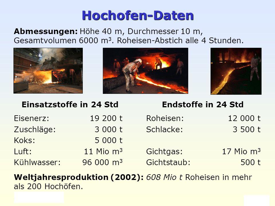 Hochofen-Daten Abmessungen: Höhe 40 m, Durchmesser 10 m, Gesamtvolumen 6000 m3. Roheisen-Abstich alle 4 Stunden.
