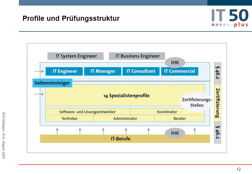 Profile und Prüfungsstruktur