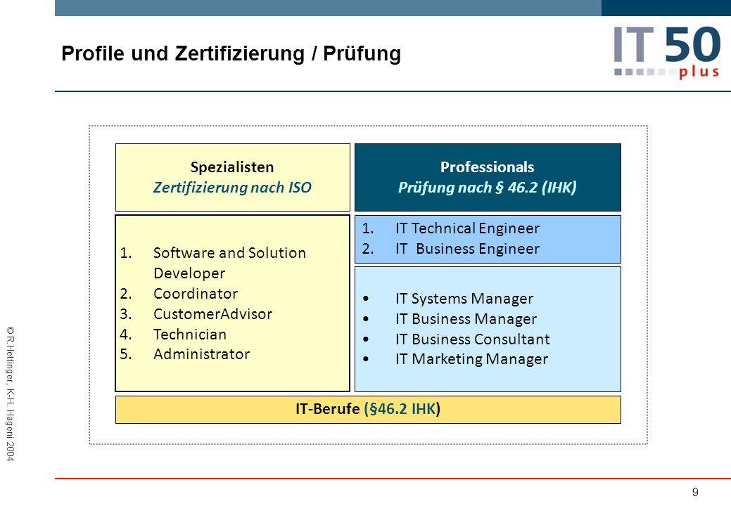 Profile und Zertifizierung / Prüfung