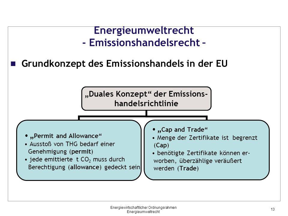 Energieumweltrecht - Emissionshandelsrecht –