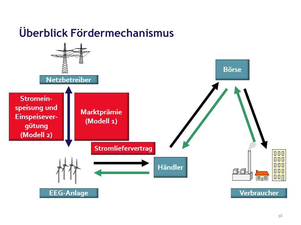Überblick Fördermechanismus