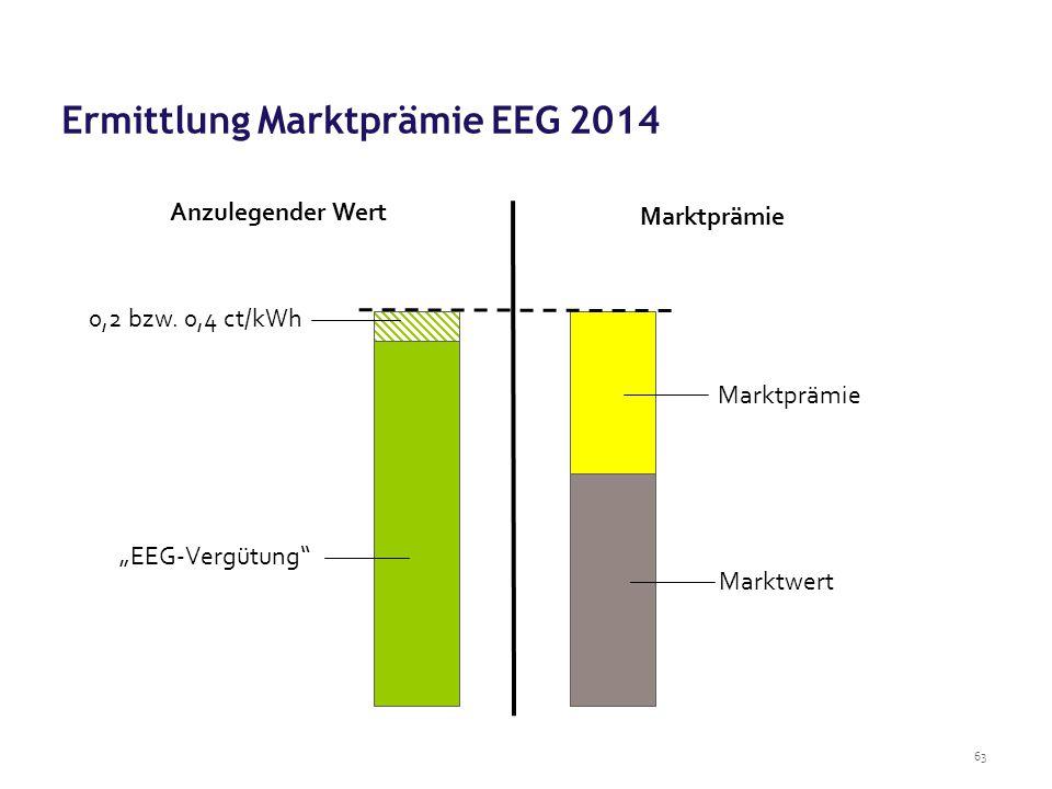 Ermittlung Marktprämie EEG 2014