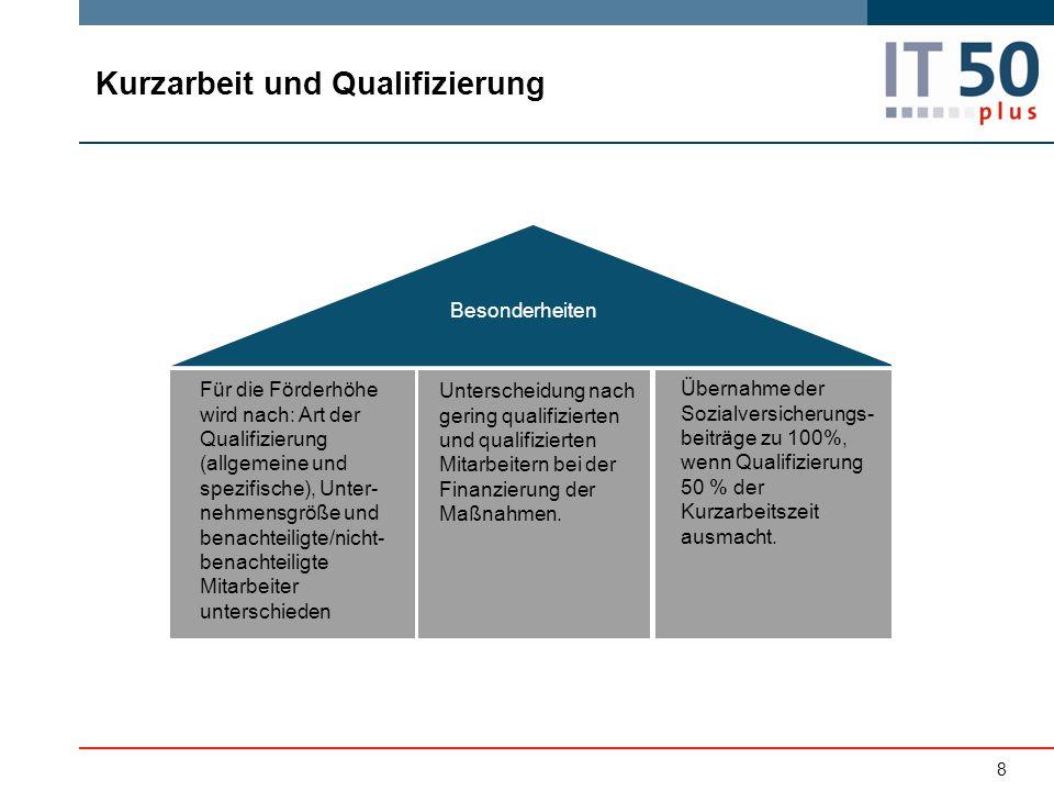 Kurzarbeit und Qualifizierung