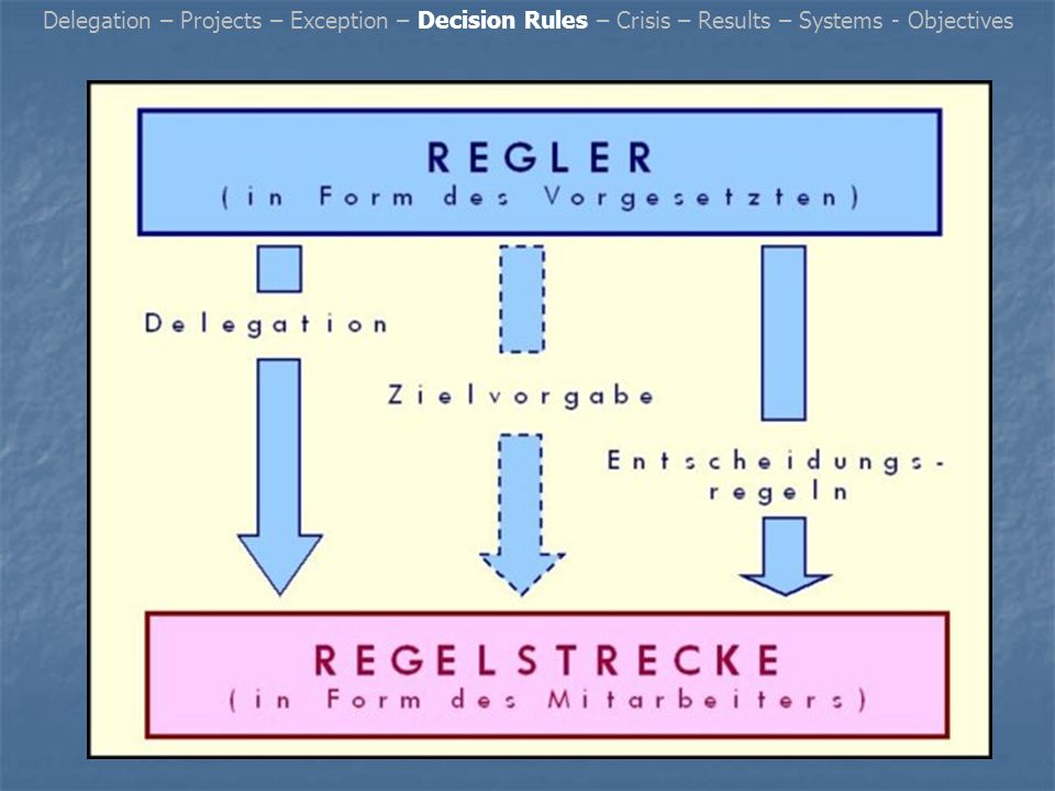 Delegation – Projects – Exception – Decision Rules – Crisis – Results – Systems - Objectives